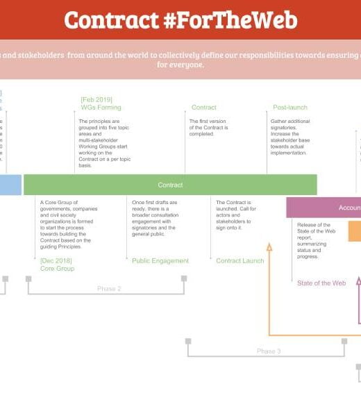 Contract For the Web Timeline